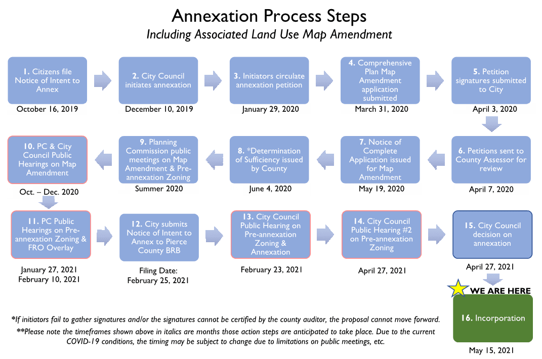 Annexation Flow Chart