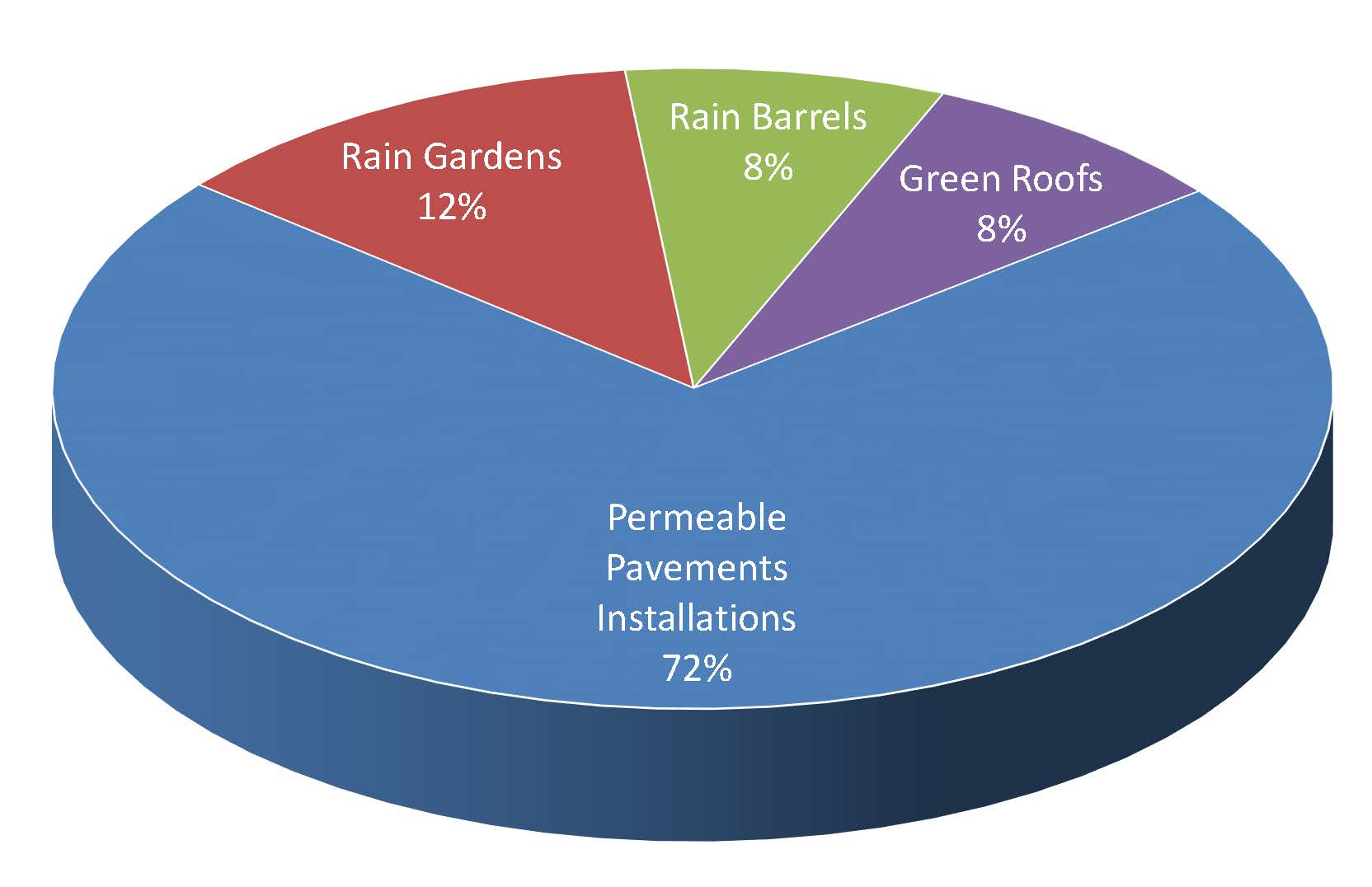 Green Stormwater Infrastructure Methods Graph
